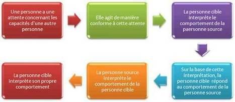 L'effet pygmalion et thérioe des quatre facteurs à l'école | jugement des élèves | Scoop.it