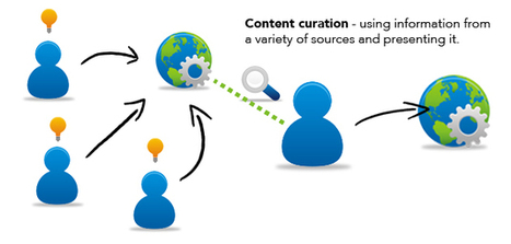 Content Creation and Curation - Search Marketing |Square Squirrel | Content Curation Series | Scoop.it