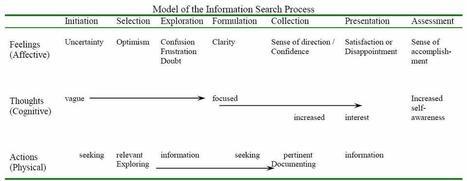 Carol Kuhlthau | Guided Inquiry | Scoop.it
