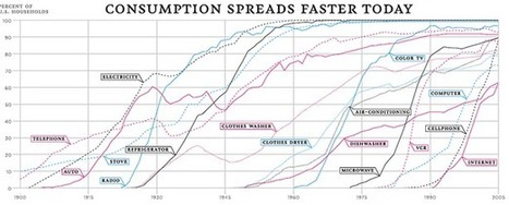 The 100-Year March of Technology in 1 Graph | Random Ephemera | Scoop.it