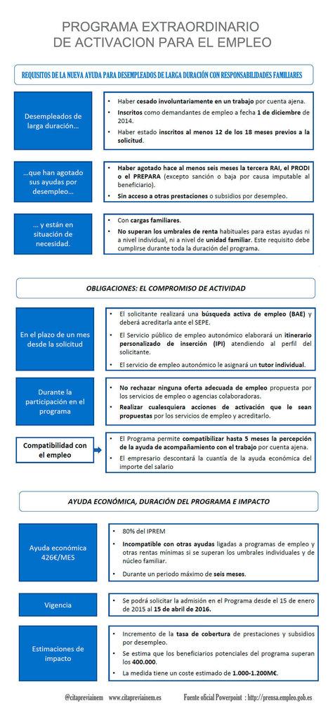 La ayuda del Programa de Activación se podrá solicitar a partir del 15 de enero | Zamora Formación | Scoop.it