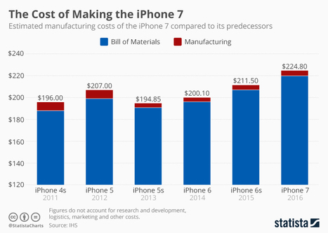 The Cost of Making the iPhone 7 | Macroeconomics | Scoop.it