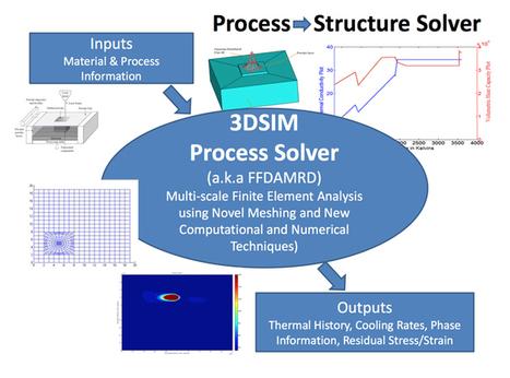 3DSIM 3D Print Preview Simulates Metal   3D_Materials journal   Scoop.it