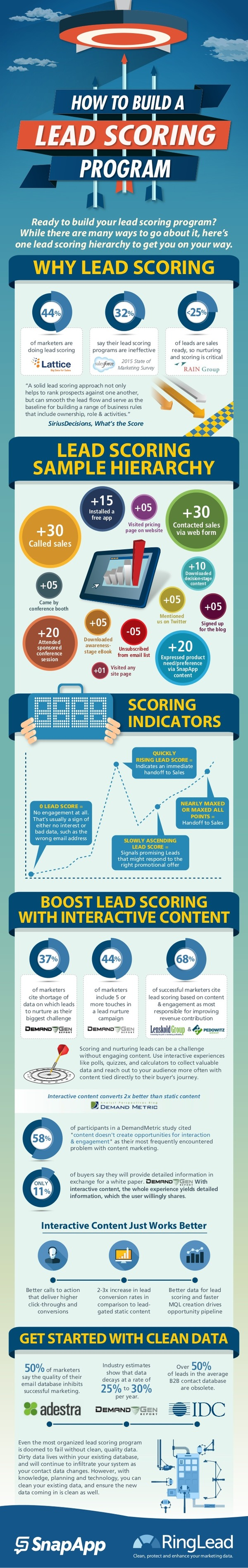 Lead Scoring 101: How to Build a Hierarchy [Infographic] - Pardot | The Marketing Technology Alert | Scoop.it