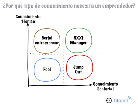 Rompiendo mitos (para emprendedores) | Emprender en cultura | Scoop.it