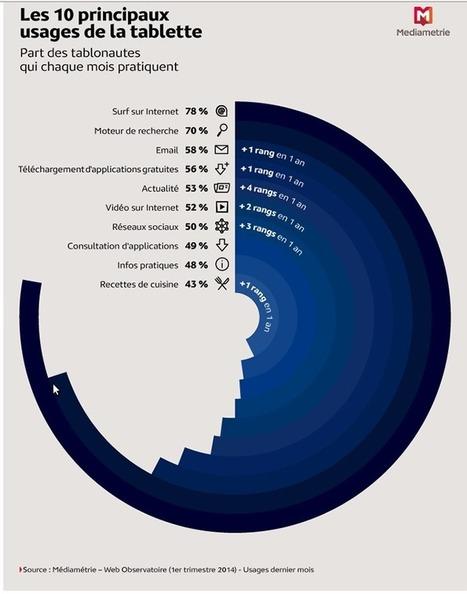 La place de la tablette numérique dans les usages - Audience le mag | Pédagogie et web 2.0 | Scoop.it