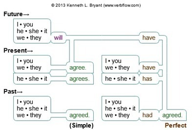 English Classic Verb Conjugator & Verbal Phrase Paths | Learning, Education, and Neuroscience | Scoop.it