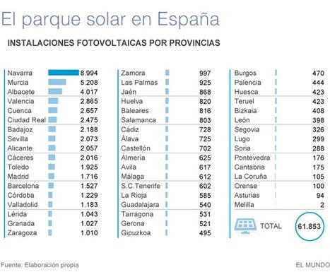 Las eléctricas se lanzan ahora a la 'compra' del sol | Economía | EL MUNDO | El autoconsumo es el futuro energético | Scoop.it