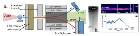 Physicists succeed in creating a tabletop antimatter 'gun' | Amazing Science | Scoop.it