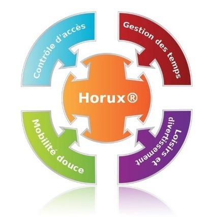 Logiciel licence gratuite Horux Fr 1.0.8 2012 application open source pour la gestion et le controle d acces des batiments | Electro access | Scoop.it