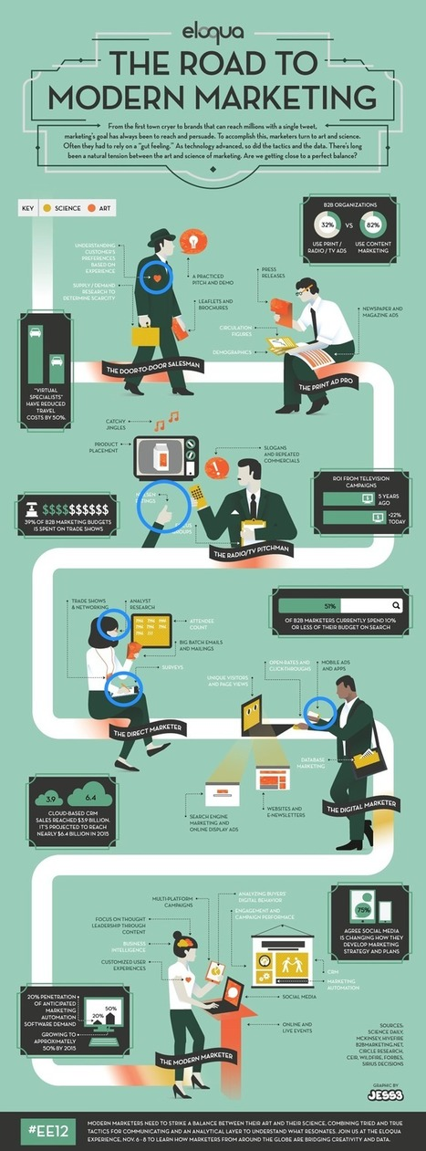 so much detail! The Road To Modern Marketing [INFOGRAPHIC] - AllTwitter | Tracking Transmedia | Scoop.it