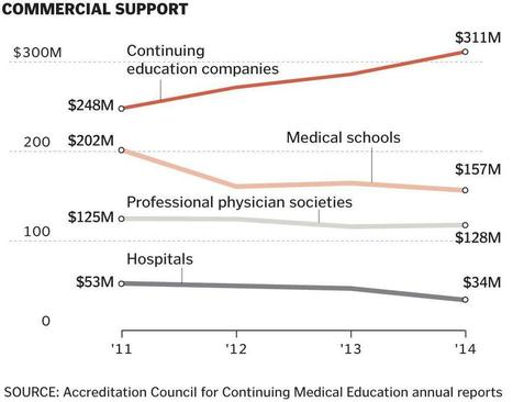Doctors lobby to keep lid of secrecy on industry payments for medical education - The Boston Globe | 5- SUNSHINE ACT & LA LOI BERTRAND by PHARMAGEEK | Scoop.it