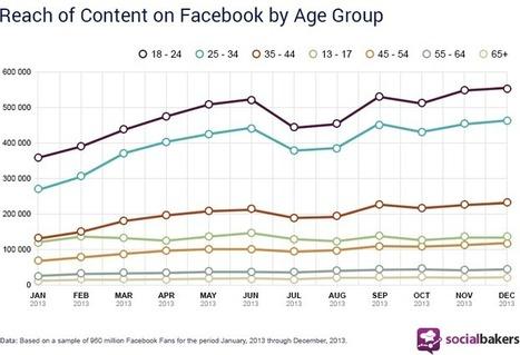 I ragazzi tra i 18 e i 24 anni interagiscono sempre di più su Facebook. Nonostante tutto | Social + Content + Copy | Scoop.it