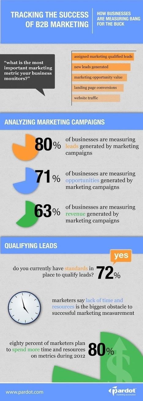 Infografía: Métricas de Marketing B2B | Social Media | Scoop.it