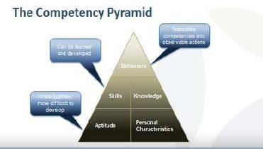 Why Competency Modeling Matters In Leadership Development | New Leadership | Scoop.it