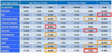 SEO o no SEO?... esa es la cuestión: mails desde smartphones y tablets | Apuntes desde la nube sobre Marketing digital | Scoop.it