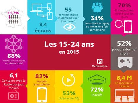 Non, les 15-24 ans ne PENSENT PAS qu'à leur smartphone | actions de concertation citoyenne | Scoop.it