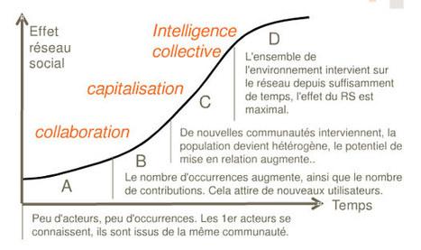 Les Réseaux sociaux d'entreprise pour développer le potentiel social | RSE | Recrutement et RH 2.0 | Scoop.it
