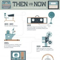 How Technology in Schools Has Changed Over Time [Infographic] | Knowledge Management & Innovation | Scoop.it