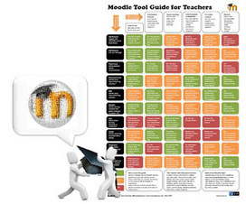 ZaidLearn: Moodle Tool Guide for Educators! | Education Research | Scoop.it