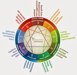 expressing your truth blog: Enneagram   Ennéagramme   Scoop.it