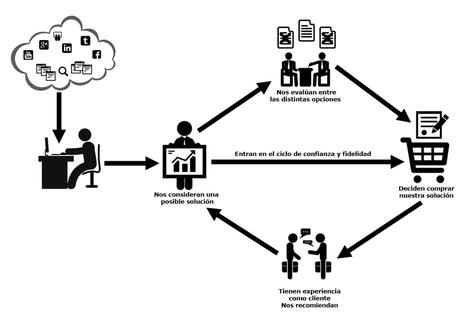 ¿Cómo podemos contribuir en el ciclo de compra del potencial comprador? | Blog de Jordi Carrió | Marketing y ventas B2B | Scoop.it