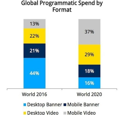 TRENDS: The global outlook for programmatic advertising in 5 charts | RTB - Programmatic Buying | Scoop.it