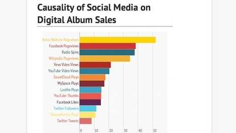 Overall: Music Insiders Tell Us How Social Drives Album Sales and Revenue | Social Media in the Music Industry: Use by Major Labels Vs. Independent Labels Vs. Artists | Scoop.it