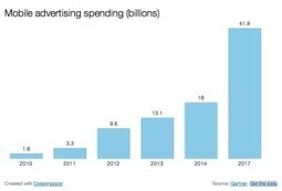 MENA Digital Ad Spend To Hit $1BN - TFOUR.ME | TFOUR.ME | Media & Technology in the Middle East | Scoop.it