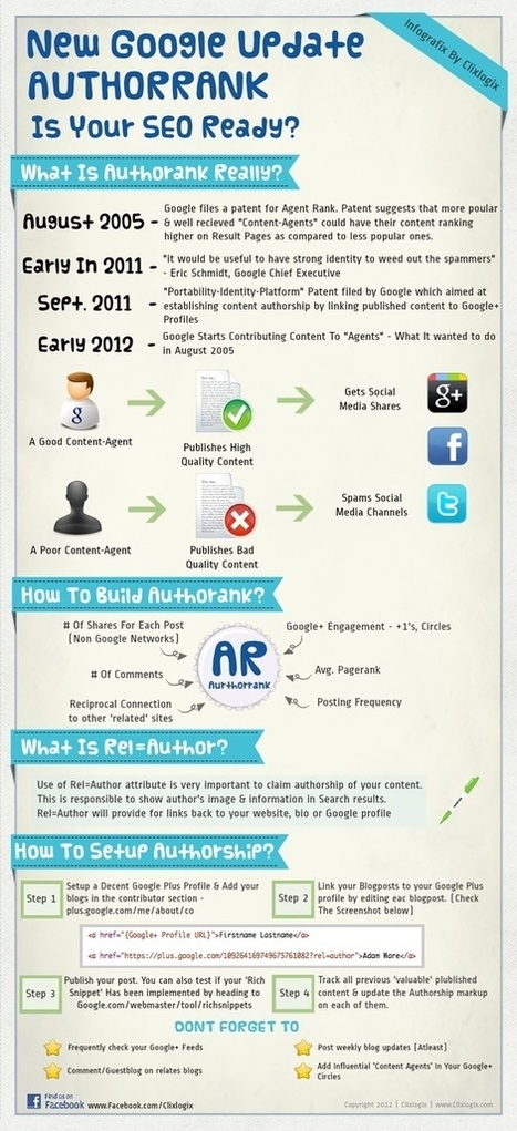Social media infography & web 2.0 | Better teaching, more learning | Scoop.it