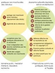 IFLA 2014 : Les bibliothèques et le piège de la stratégie des exceptions | D&IM (Document & Information Manager) - CDO (Chief Digital Officer) - Gouvernance numérique | Scoop.it