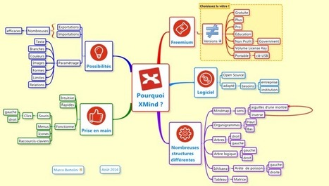 Pourquoi XMind ? mind map | Art of Hosting | Scoop.it