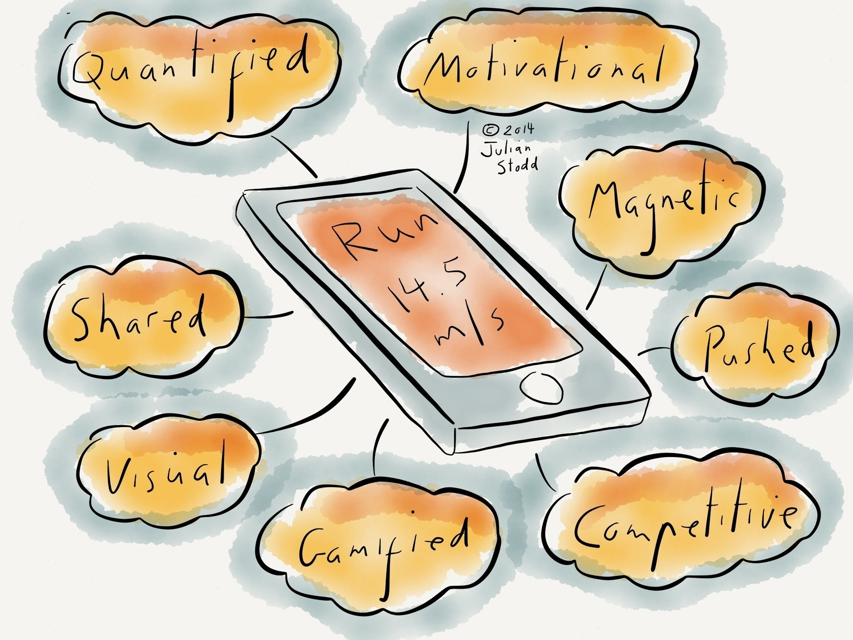 Mobile Learning: reflecting on the state of play
