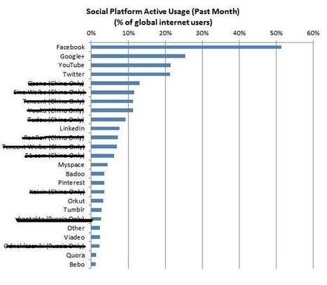 Google plus surpasse Twitter et youtube | blog marketing | Infos marketing - Persévérez, agir et accomplir | Scoop.it