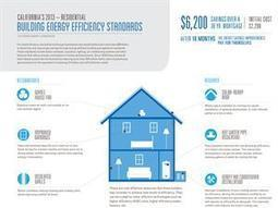 Calif. Boosts Code Efficiency Requirements by 25%   green infographics   Scoop.it