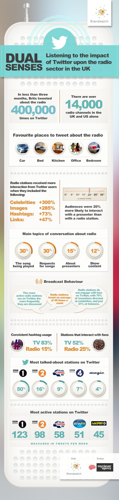 How Has Twitter Impacted Radio? [INFOGRAPHIC] - AllTwitter | Danger  and benefits of social media use among people | Scoop.it