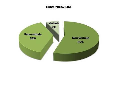 Comunicazione non verbale: un mondo di segnali   Content marketing   Scoop.it