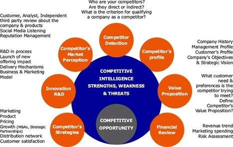 Competitive Analysis, Competitive Market Research, Competitive Market Analysis | Market Research and Analysis | Scoop.it