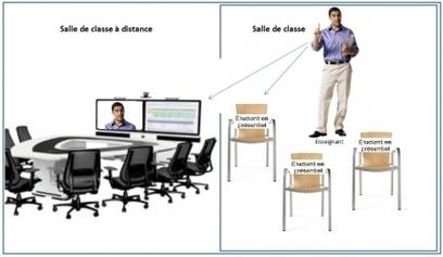 Inclusion d'étudiants à distance dans un cours universitaire en présentiel :   DFOAD   Scoop.it