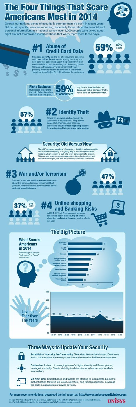 Americans Are More Afraid Of Credit Card Fraud Than Of Terrorism | PC Speak: An Abney and Associates Internet and Technology Research Lab | Abney Associates Tech Blog | Scoop.it