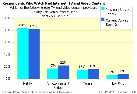 Survey says Amazon is gaining on Netflix | On Top of TV | Scoop.it