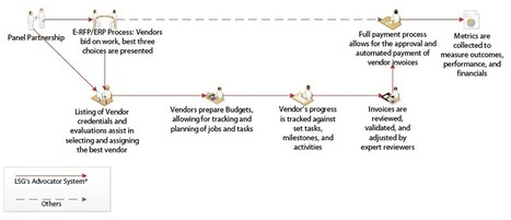 LSG Procurement Management Software | Electronic Invoicing Services | E-procurement Specialist | Contract Management | Scoop.it