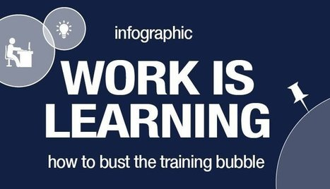 Infographic: Work is Learning (burst the training bubble) | Frame 4 - DOOR to Learning and Change | Scoop.it