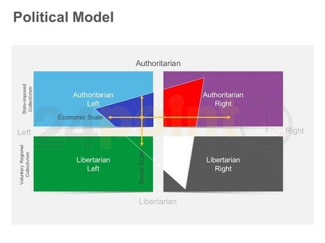 Political Model | PowerPoint - Maps, Templates, Diagrams, Illustrations and more! | Scoop.it