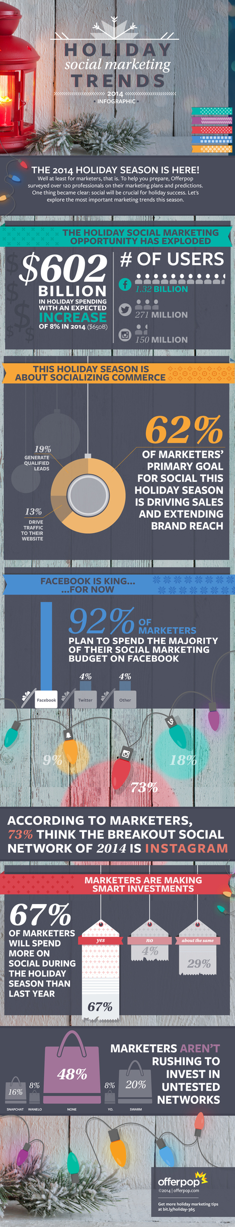Where Are Marketers Planning to Spend Their Holiday Budgets? [Infographic] | MarketingHits | Scoop.it