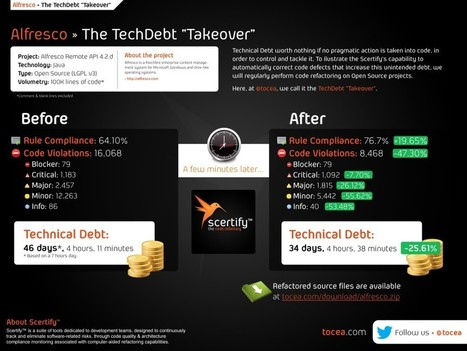 Takeover of Alfresco's Technical Debt / Tocea: Technical Debt ... | Technical Debt & Code Quality | Scoop.it