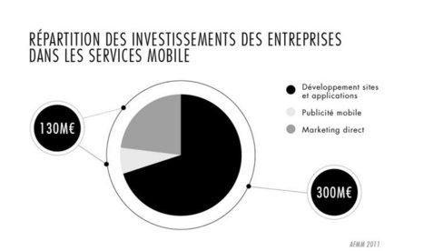 L'état des lieux du mobile | Influencia | Demain la veille | Scoop.it