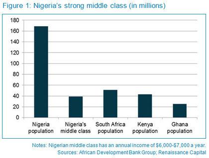Nigeria: Growing Away From Oil? - Forbes | FMCG | Scoop.it