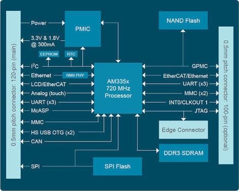 Phytec phyCORE-AM335x System on Module (SOM) Based on TI Sitara AM335x | Embedded Systems News | Scoop.it