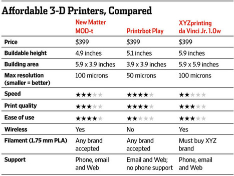 3-D Printers, Now Cheaper, Take On Toys | Family Technology | Scoop.it